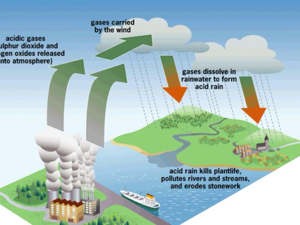5 Bahaya Hujan Asam Terhadap Konstruksi Jalanan